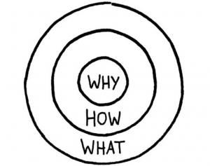 sinek circle